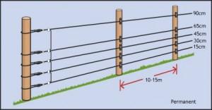 Elektros Piemens Tvoros Tvoraplius